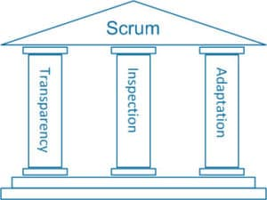 Scrum Pillars Transparency Inspection Apaption